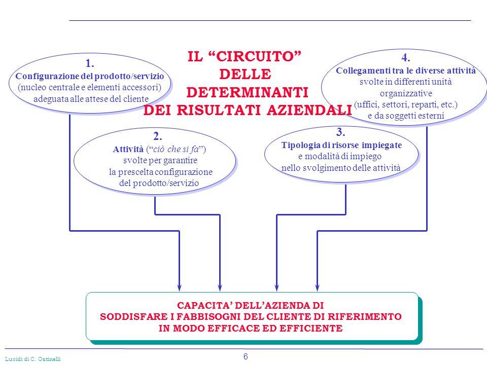 6 Lucidi di C. Ostinelli CAPACITA' DELL'AZIENDA DI SODDISFARE I FABBISOGNI DEL CLIENTE DI RIFERIMENTO IN MODO EFFICACE ED EFFICIENTE 1. Configurazione