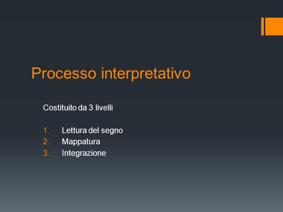 Processo interpretativo Costituito da 3 livelli 1.Lettura del segno 2.Mappatura 3.Integrazione