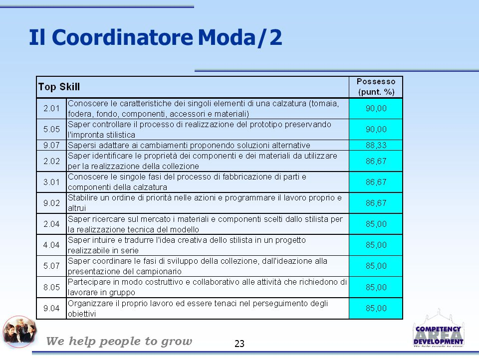 We help people to grow 24 Il Coordinatore Moda/3