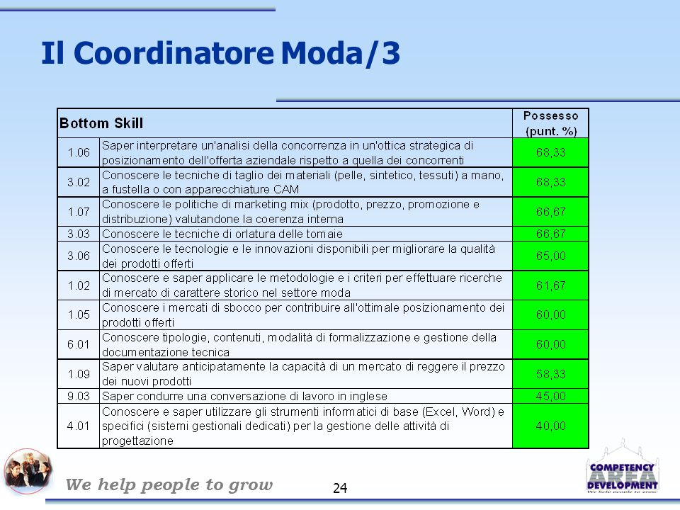 We help people to grow 25 Il Coordinatore Moda/4