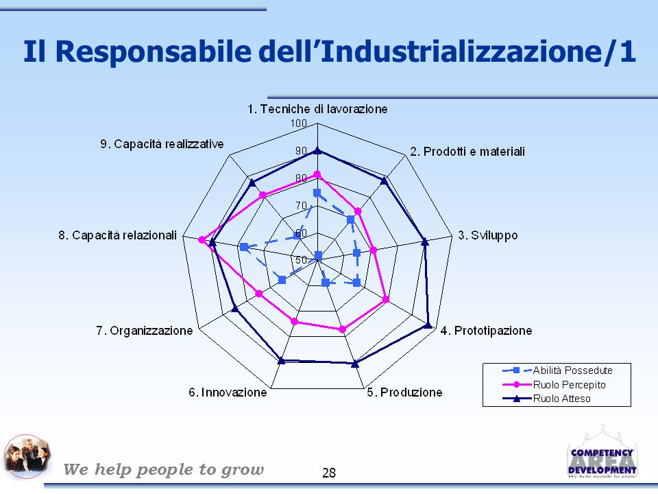 We help people to grow 28 Il Responsabile dell'Industrializzazione/1