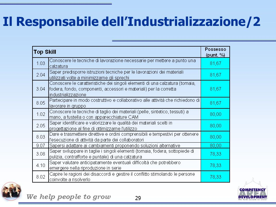 We help people to grow 30 Il Responsabile dell'Industrializzazione/3