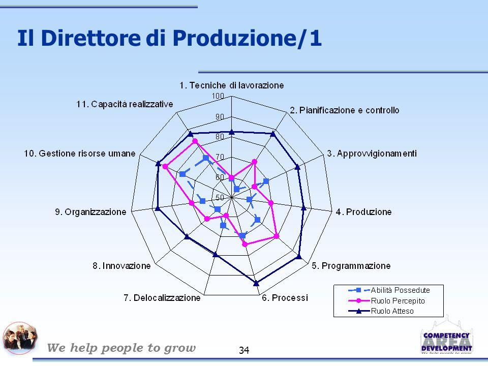 We help people to grow 34 Il Direttore di Produzione/1