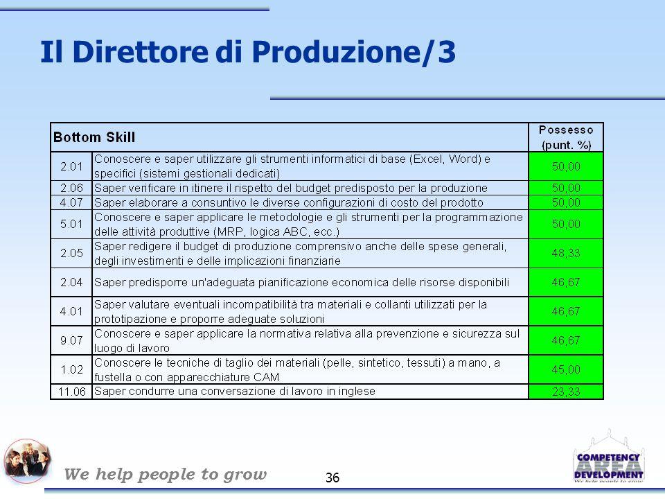 We help people to grow 36 Il Direttore di Produzione/3