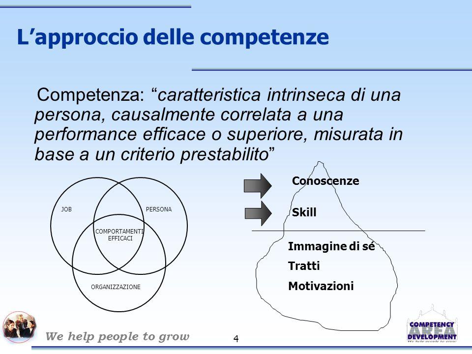 We help people to grow 4 L'approccio delle competenze Competenza: caratteristica intrinseca di una persona, causalmente correlata a una performance efficace o superiore, misurata in base a un criterio prestabilito Conoscenze Skill Immagine di sé Tratti Motivazioni JOBPERSONA COMPORTAMENTI EFFICACI ORGANIZZAZIONE
