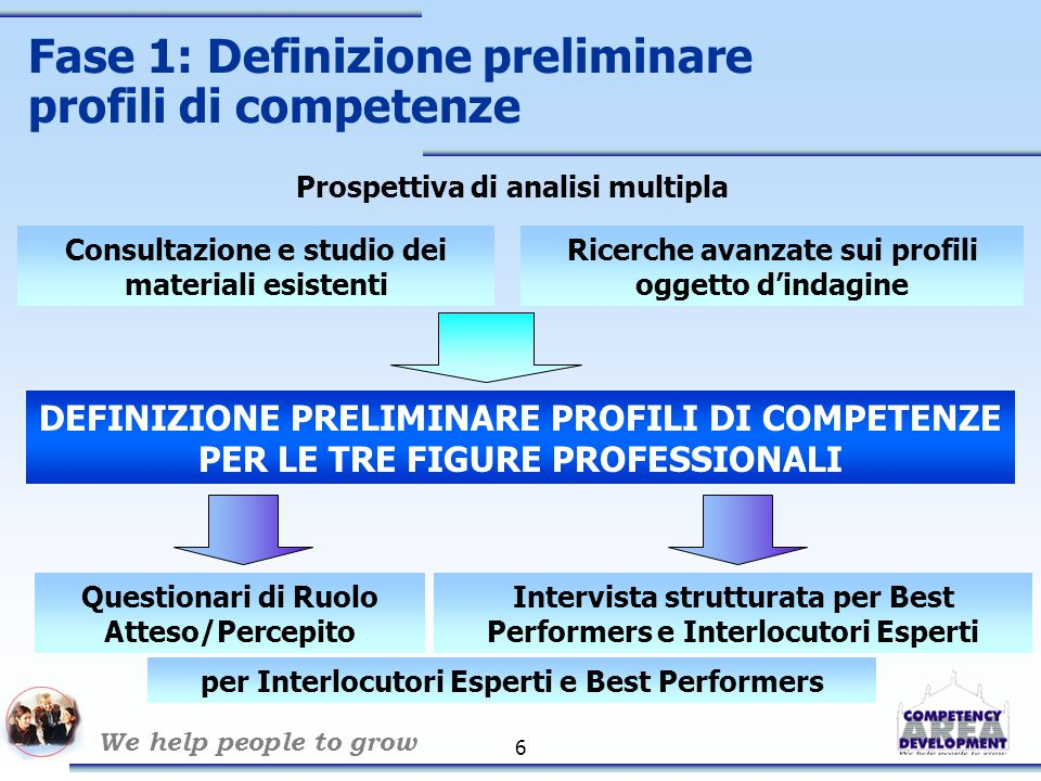 We help people to grow 6 Fase 1: Definizione preliminare profili di competenze Prospettiva di analisi multipla Intervista strutturata per Best Perform