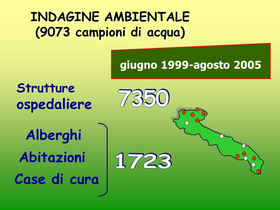 Alberghi Abitazioni Strutture ospedaliere Case di cura INDAGINE AMBIENTALE (9073 campioni di acqua) giugno 1999-agosto 2005