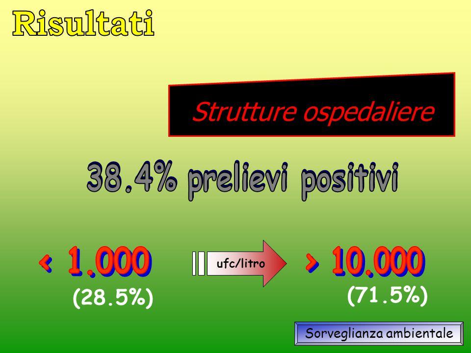 ufc/litro (28.5%) (71.5%) Sorveglianza ambientale Strutture ospedaliere