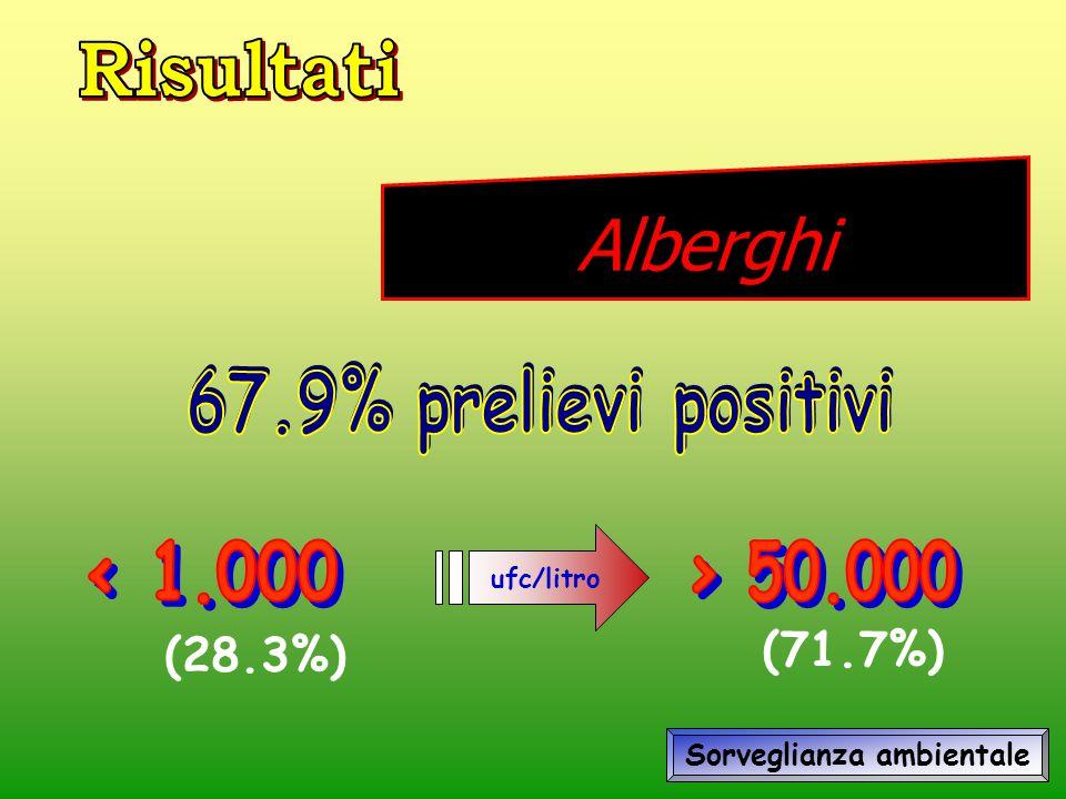 ufc/litro (28.3%) (71.7%) Sorveglianza ambientale Alberghi