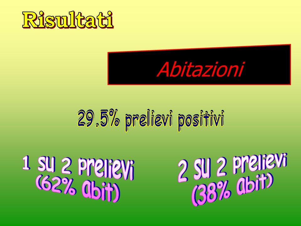 MicrorganismoMicrorganismo % % L.pneumophila 1 14.114.1 L.pn 2-14 1.21.2 L.speciesL.species 10.2 10.2 2.6 2.6 L.pn.