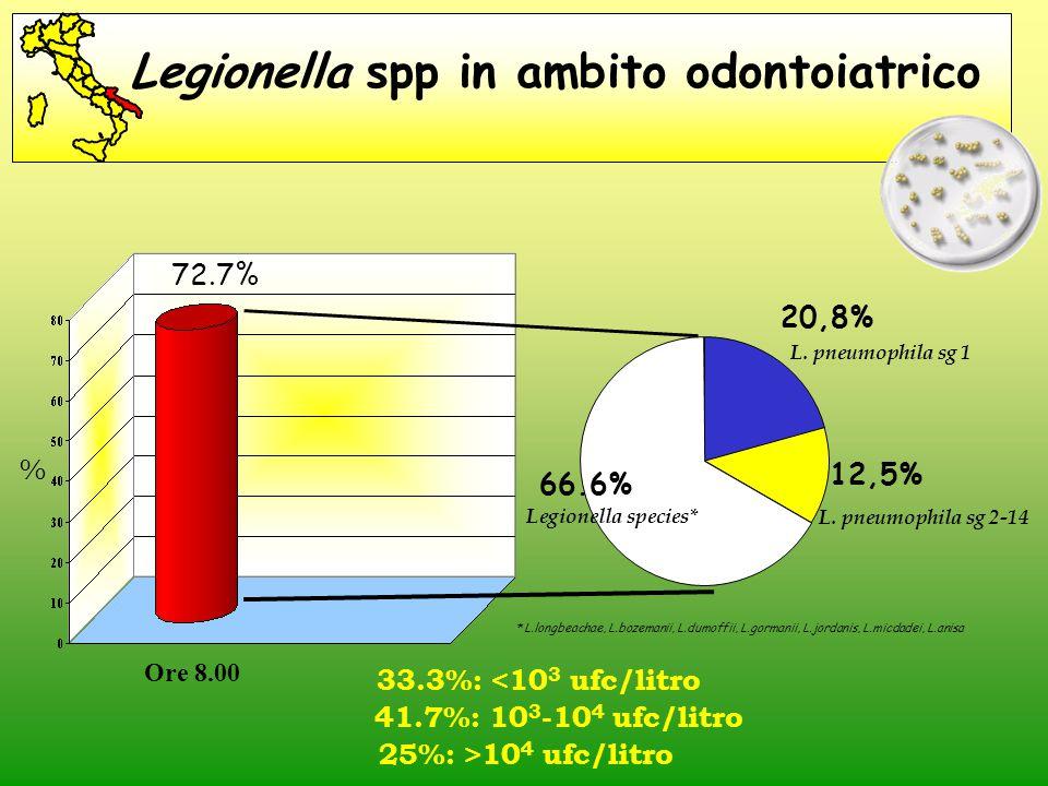20,8% 12,5% 66.6% Legionella spp in ambito odontoiatrico % L. pneumophila sg 1 Legionella species* L. pneumophila sg 2-14 72.7% Ore 8.00 33.3%: <10 3
