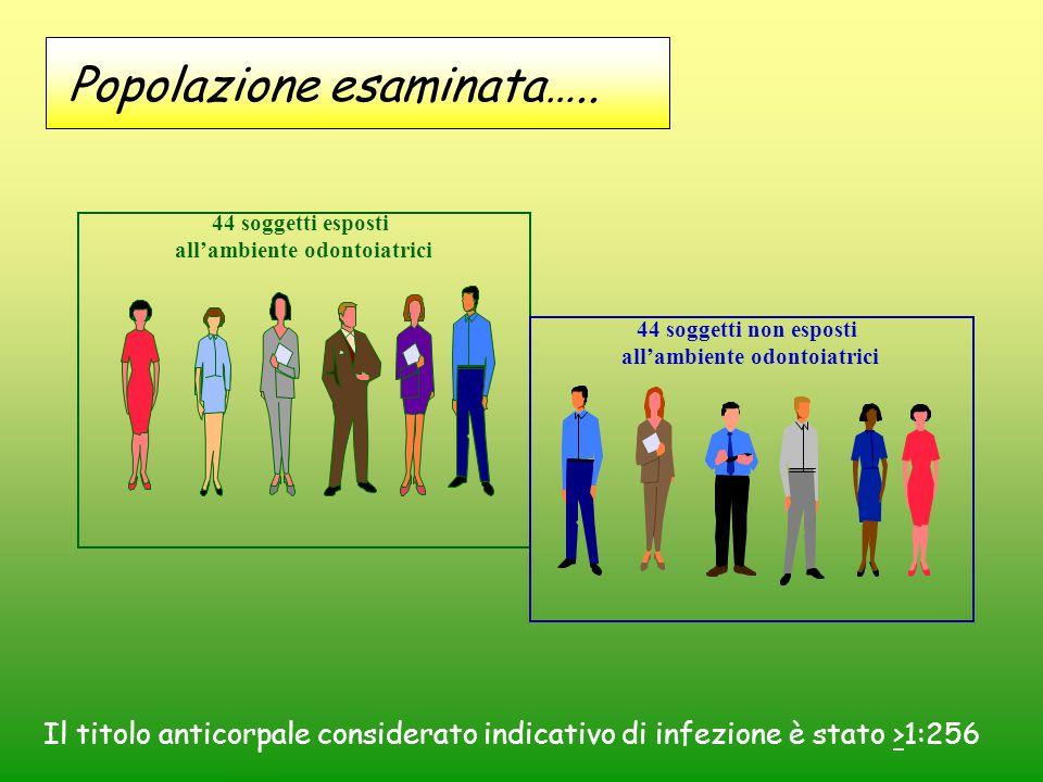 44 soggetti esposti all'ambiente odontoiatrici 44 soggetti non esposti all'ambiente odontoiatrici Il titolo anticorpale considerato indicativo di infe