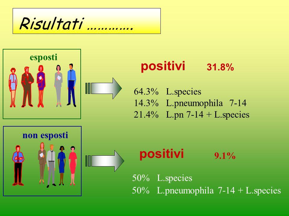 non esposti esposti positivi 31.8% 64.3% L.species 14.3% L.pneumophila 7-14 21.4% L.pn 7-14 + L.species 50% L.species 50% L.pneumophila 7-14 + L.speci