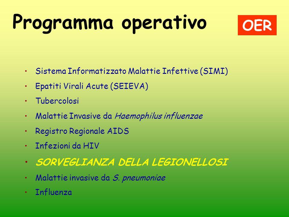 Programma operativo Sistema Informatizzato Malattie Infettive (SIMI) Epatiti Virali Acute (SEIEVA) Tubercolosi Malattie Invasive da Haemophilus influe