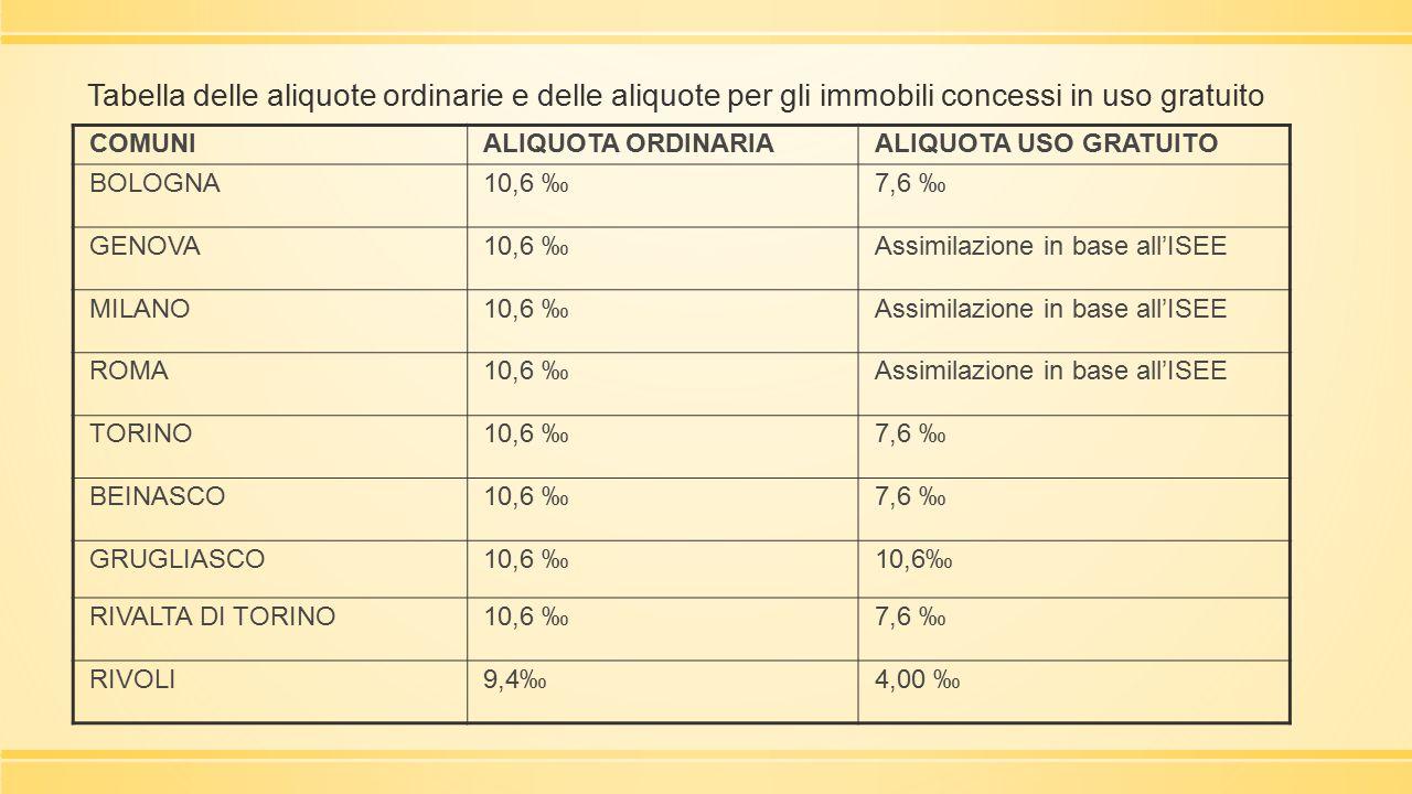 Tabella delle aliquote ordinarie e delle aliquote per gli immobili concessi in uso gratuito COMUNIALIQUOTA ORDINARIAALIQUOTA USO GRATUITO BOLOGNA10,6