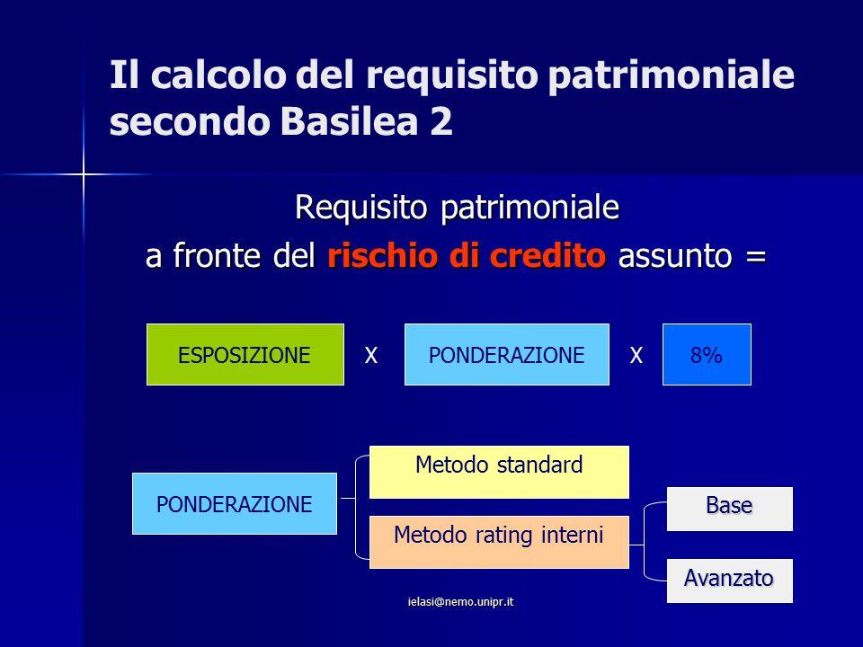 ielasi@nemo.unipr.it Il calcolo del requisito patrimoniale secondo Basilea 2 Requisito patrimoniale a fronte del rischio di credito assunto = ESPOSIZI