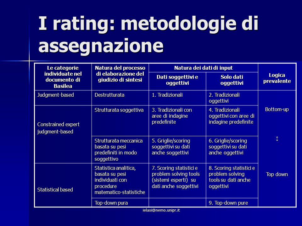 ielasi@nemo.unipr.it I rating: metodologie di assegnazione Le categorie individuate nel documento di Basilea Natura del processo di elaborazione del g