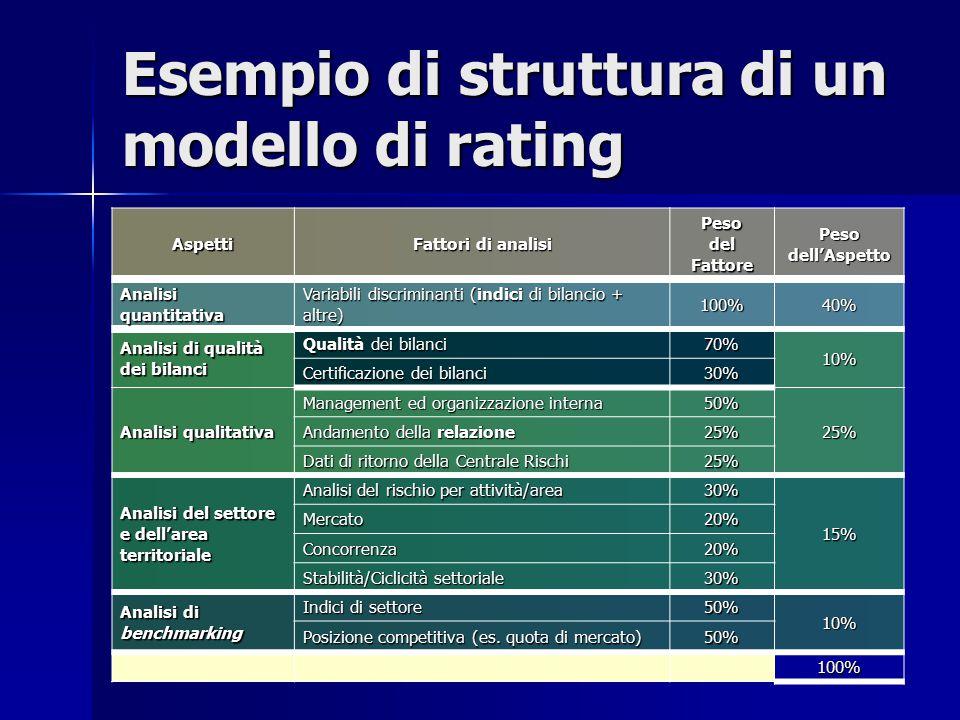 ielasi@nemo.unipr.it Esempio di struttura di un modello di rating Aspetti Fattori di analisi Peso del Fattore Pesodell'Aspetto Analisi quantitativa Va