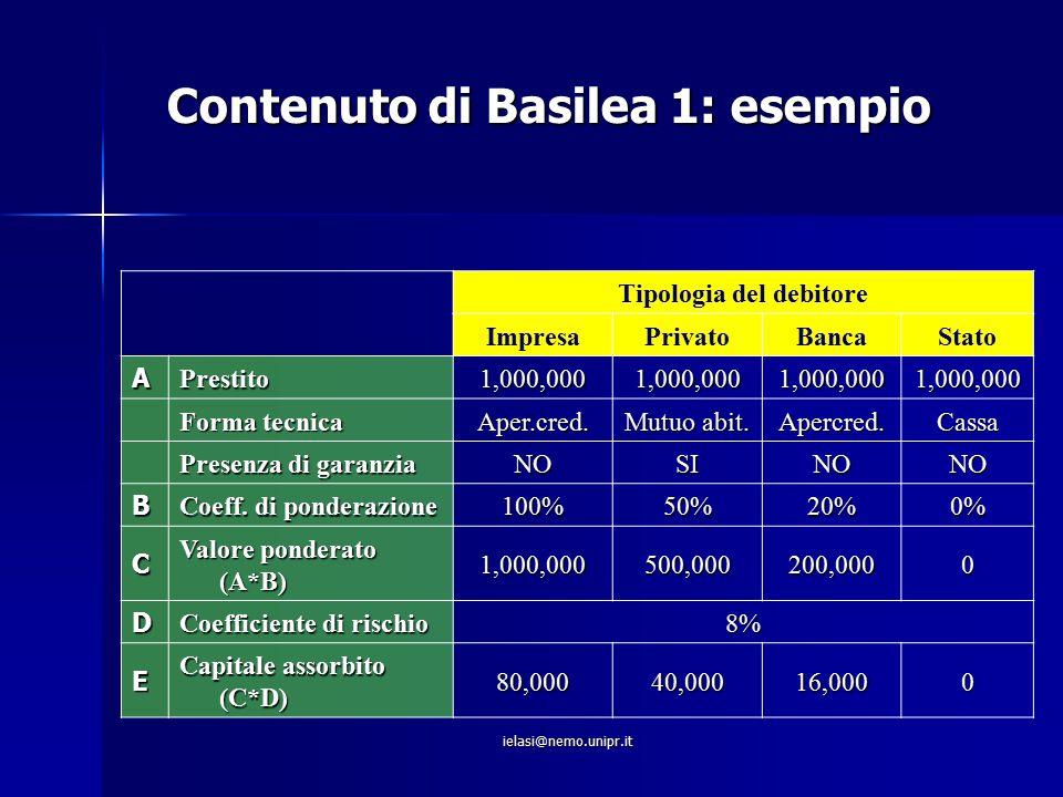 ielasi@nemo.unipr.it Contenuto di Basilea 1: esempio Tipologia del debitore ImpresaPrivatoBancaStato APrestito1,000,0001,000,0001,000,0001,000,000 For