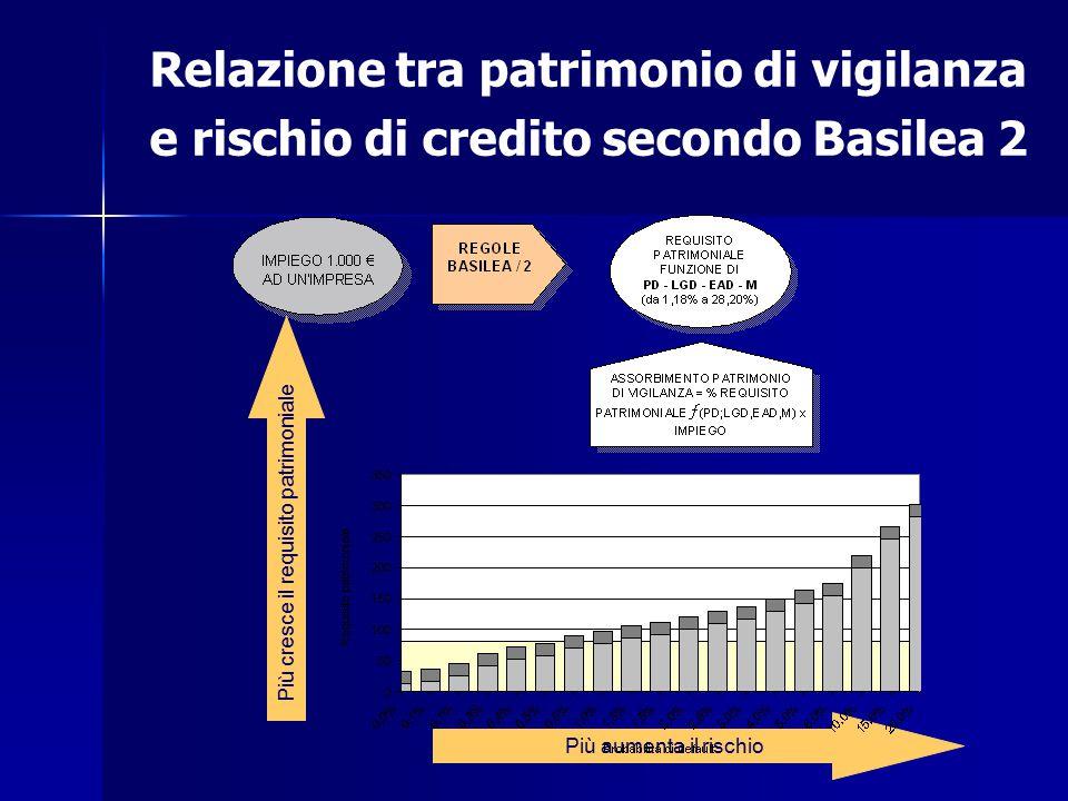 ielasi@nemo.unipr.it Relazione tra patrimonio di vigilanza e rischio di credito secondo Basilea 2 Più aumenta il rischio Più cresce il requisito patri