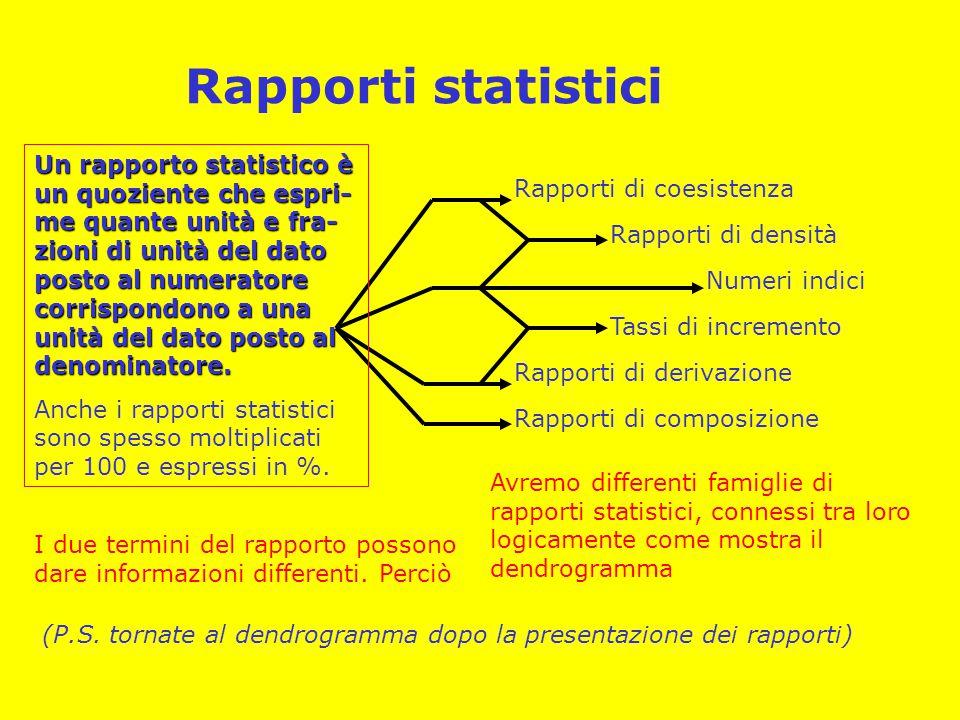 Rapporti statistici Rapporti di coesistenza Rapporti di densità Numeri indici Tassi di incremento Rapporti di derivazione Rapporti di composizione Un rapporto statistico è un quoziente che espri- me quante unità e fra- zioni di unità del dato posto al numeratore corrispondono a una unità del dato posto al denominatore.