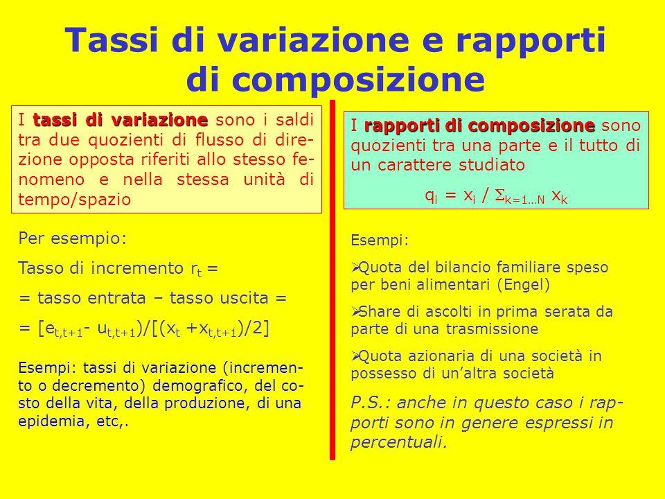 Tassi di variazione e rapporti di composizione Esempi: tassi di variazione (incremen- to o decremento) demografico, del co- sto della vita, della produzione, di una epidemia, etc,.
