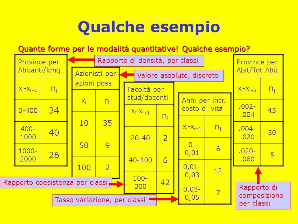 Qualche esempio Quante forme per le modalità quantitative! Qualche esempio? Province per Abitanti/kmq x i -x i+1 nini 0-400 34 400- 1000 40 1000- 2000