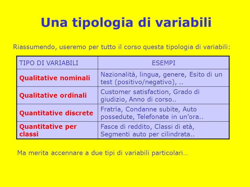 Una tipologia di variabili Riassumendo, useremo per tutto il corso questa tipologia di variabili: TIPO DI VARIABILIESEMPI Qualitative nominali Naziona