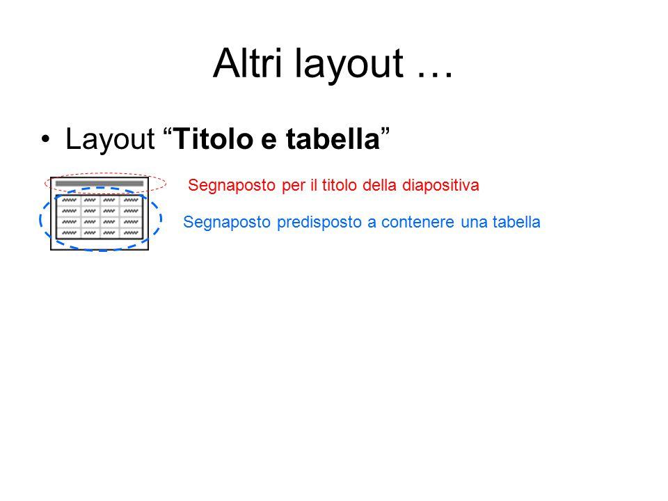 Altri layout … Layout Titolo e tabella Segnaposto per il titolo della diapositiva Segnaposto predisposto a contenere una tabella