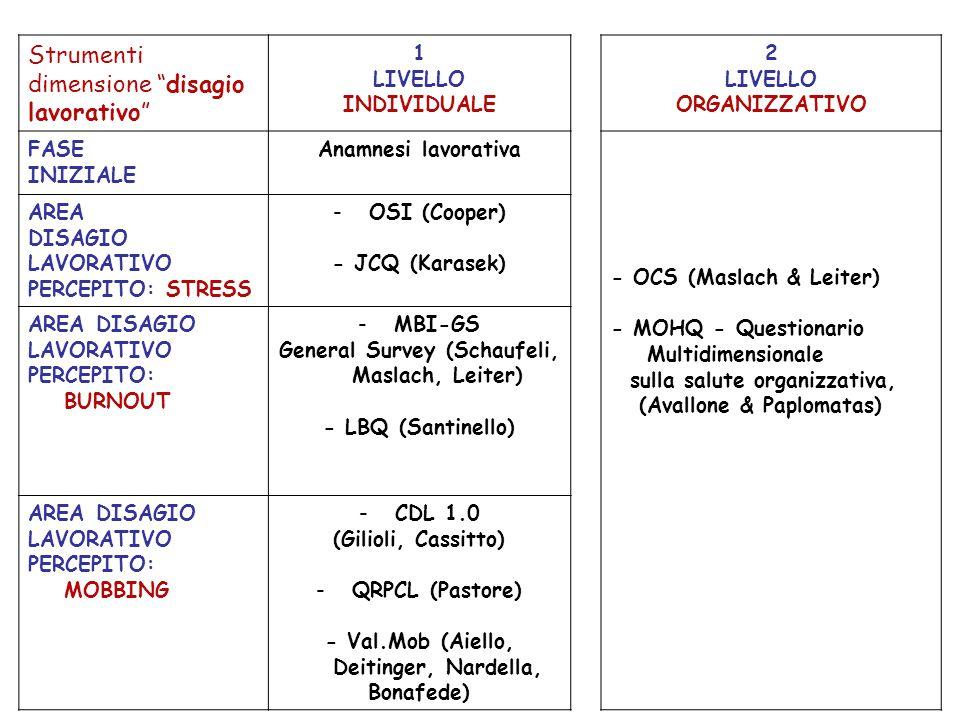 CODICE DI ACCESSO AGLI STRUMENTI Gli strumenti sono classificati, secondo un codice internazionale alfabetico, da C (strumenti che richiedono competenze più estese) ad A1 (strumenti che richiedono competenze più ristrette).