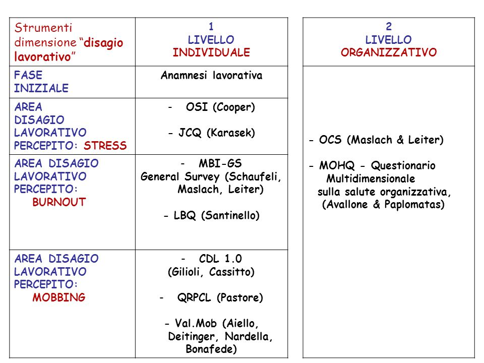 OSI - OCCUPATIONAL STRESS INDICATOR C.L.Cooper, S.J.