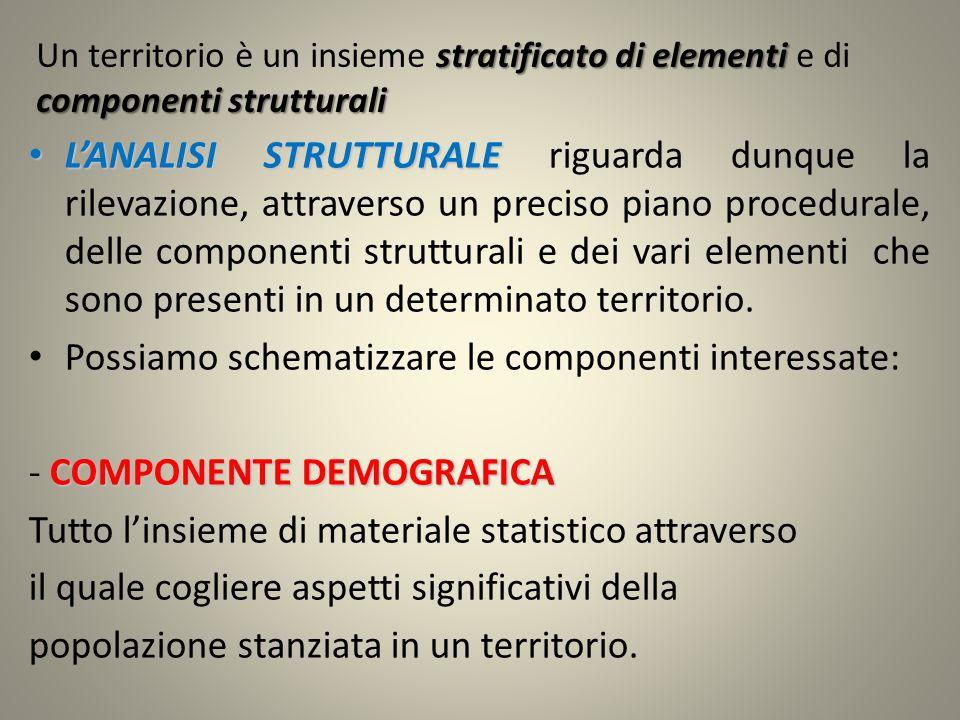 stratificato di elementi componenti strutturali Un territorio è un insieme stratificato di elementi e di componenti strutturali L'ANALISI STRUTTURALE L'ANALISI STRUTTURALE riguarda dunque la rilevazione, attraverso un preciso piano procedurale, delle componenti strutturali e dei vari elementi che sono presenti in un determinato territorio.