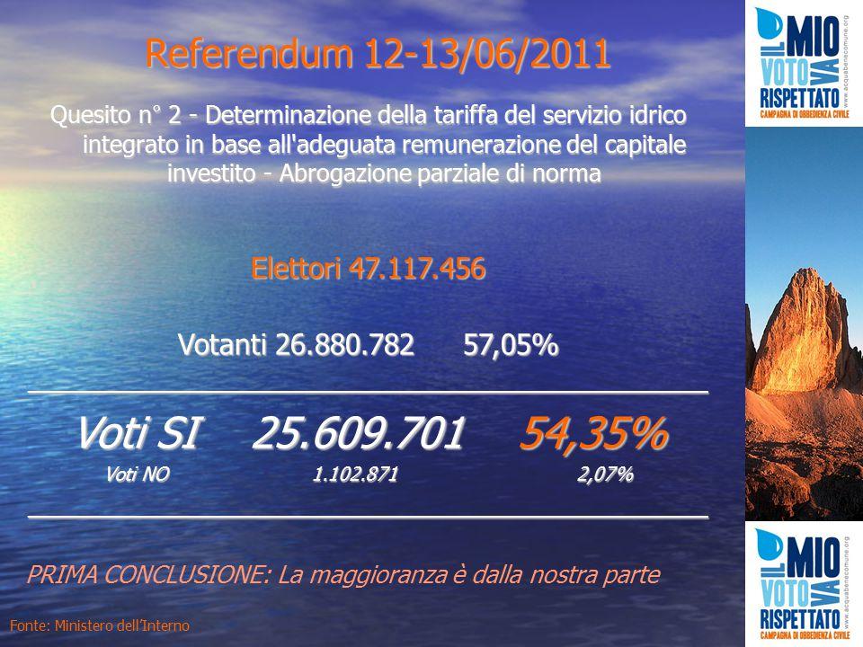 Referendum 12-13/06/2011 Quesito n° 2 - Determinazione della tariffa del servizio idrico integrato in base all adeguata remunerazione del capitale investito - Abrogazione parziale di norma Elettori 47.117.456 Votanti 26.880.782 57,05% ____________________________________________________ Voti SI 25.609.701 54,35% Voti NO 1.102.871 2,07% ____________________________________________________ Fonte: Ministero dell'Interno PRIMA CONCLUSIONE: La maggioranza è dalla nostra parte