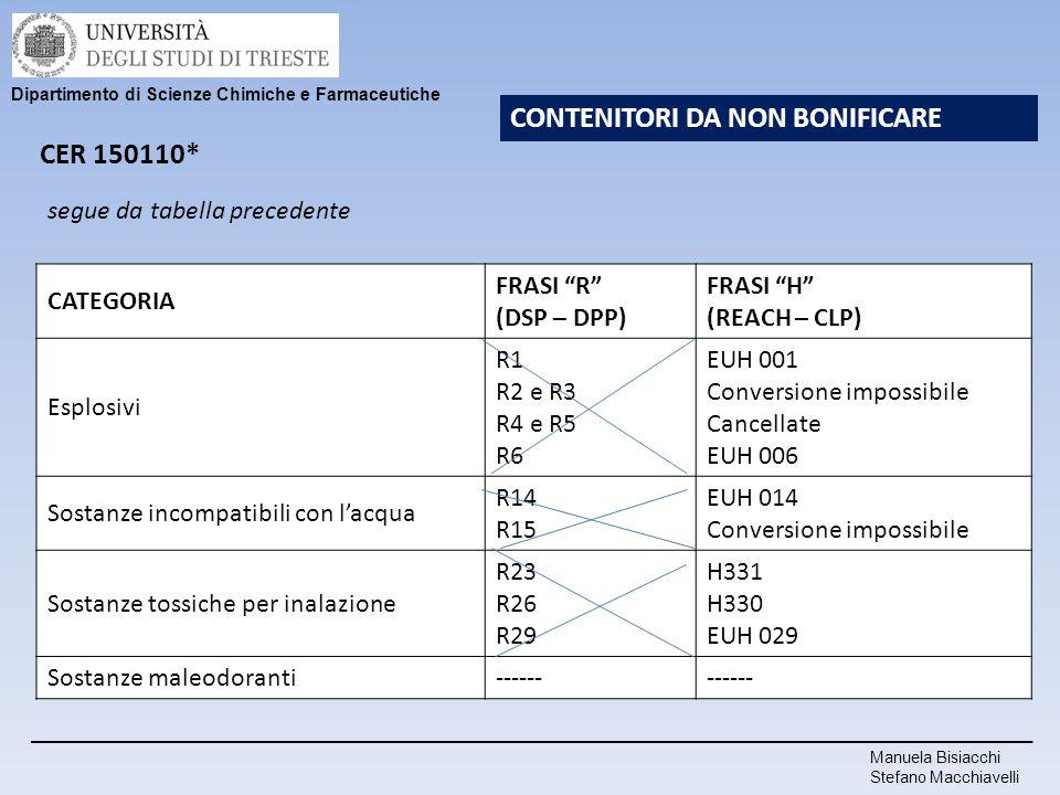 Manuela Bisiacchi Stefano Macchiavelli Dipartimento di Scienze Chimiche e Farmaceutiche CONTENITORI DA NON BONIFICARE segue da tabella precedente CATE