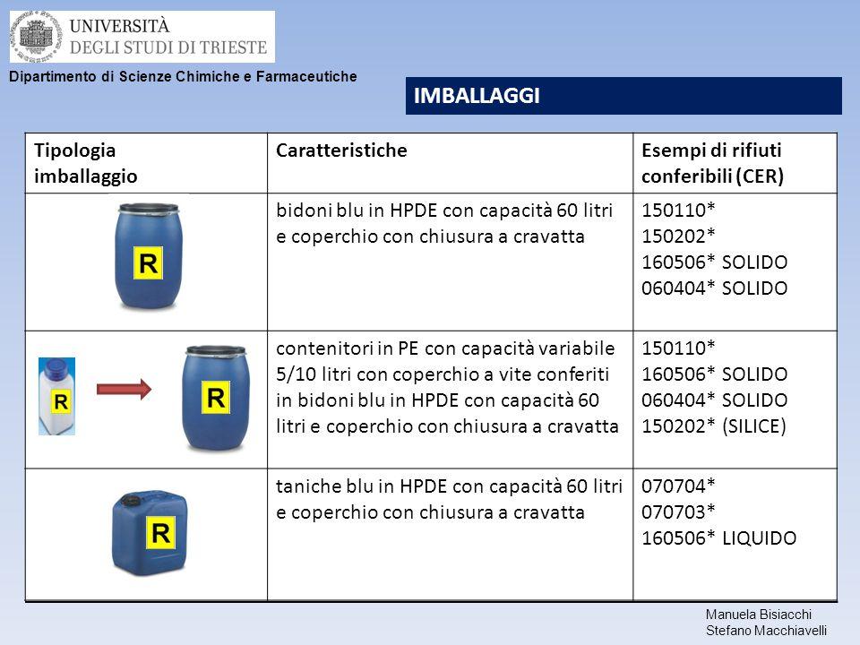 Manuela Bisiacchi Stefano Macchiavelli Dipartimento di Scienze Chimiche e Farmaceutiche IMBALLAGGI Tipologia imballaggio CaratteristicheEsempi di rifi