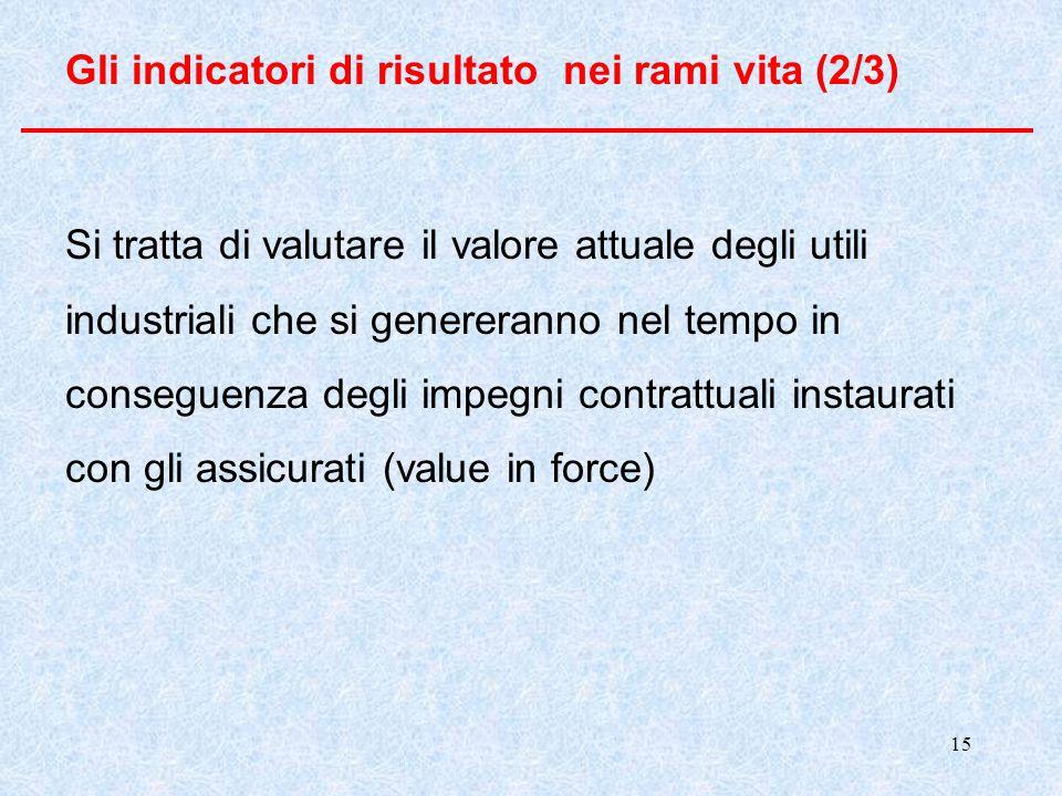 15 Gli indicatori di risultato nei rami vita (2/3) Si tratta di valutare il valore attuale degli utili industriali che si genereranno nel tempo in con