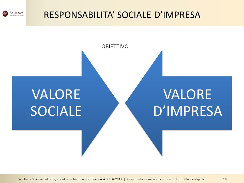 Facoltà di Scienze politiche, sociali e della comunicazione – A.A. 2010-2011 | Responsabilità sociale d'impresa | Prof. Claudio Cipollini 10 RESPONSAB