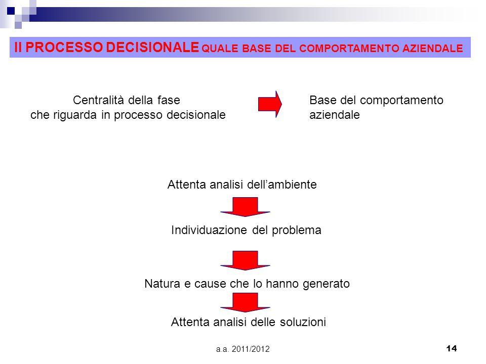 a.a. 2011/201214 Il PROCESSO DECISIONALE QUALE BASE DEL COMPORTAMENTO AZIENDALE Centralità della fase che riguarda in processo decisionale Base del co