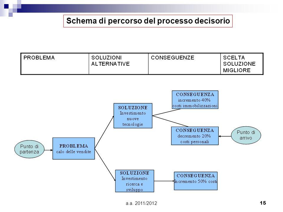 a.a. 2011/201215 Schema di percorso del processo decisorio