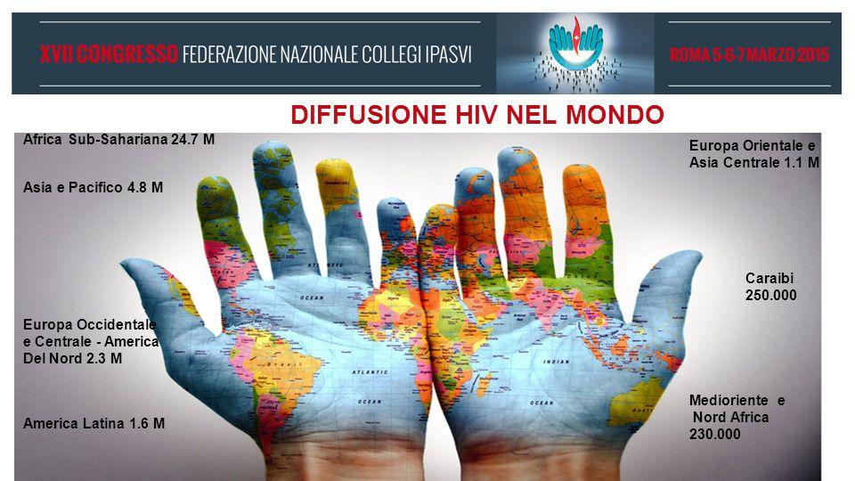 DIFFUSIONE HIV NEL MONDO Africa Sub-Sahariana 24.7 M Asia e Pacifico 4.8 M Europa Occidentale e Centrale - America Del Nord 2.3 M America Latina 1.6 M