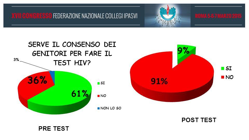 PRE TEST POST TEST