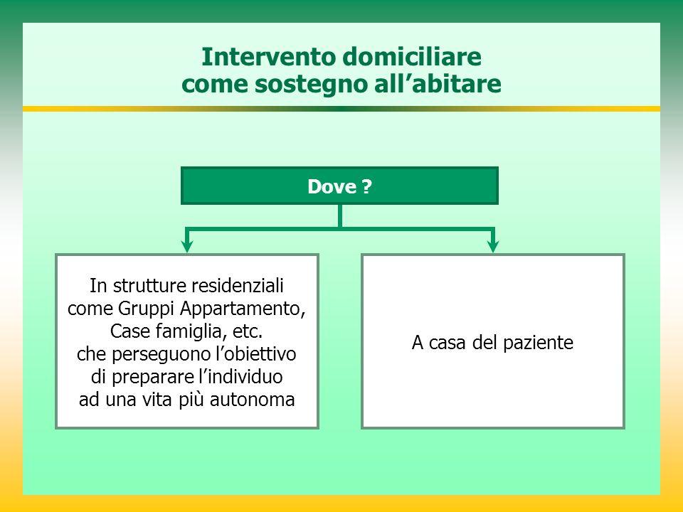 Intervento domiciliare come sostegno all'abitare In strutture residenziali come Gruppi Appartamento, Case famiglia, etc. che perseguono l'obiettivo di