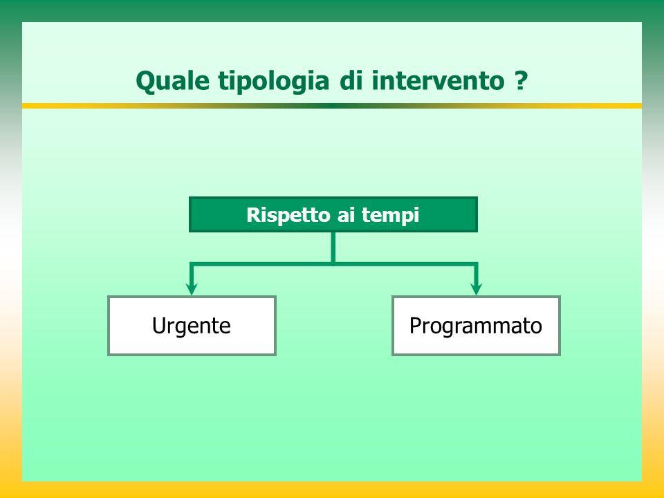 Urgente Rispetto ai tempi Programmato Quale tipologia di intervento ?