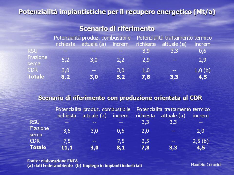 Maurizio Coronidi Potenzialità impiantistiche per il recupero energetico (Mt/a) Scenario di riferimento Fonte: elaborazione ENEA (a) dati Federambiente (b) Impiego in impianti industriali Scenario di riferimento con produzione orientata al CDR