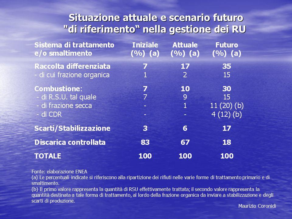 Situazione attuale e scenario futuro Situazione attuale e scenario futuro