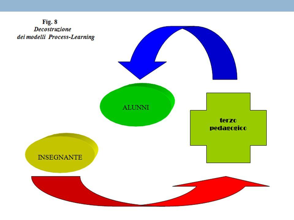 Attori non neutri I manuali I programmi Percorsi didattici …..portaparole di coloro che li hanno inventati e costruiti Conoscenze reificate nei materiali Conoscenze dell'insegnante Conoscenze dell'alunno