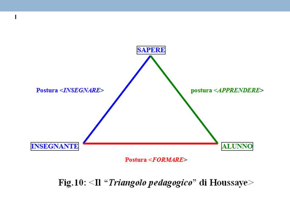 La comparsa del «terzo» Si crea un rapporto di sostituzione dell'oggetto con una sua rappresentazione (Winnicott e l'oggetto trasizionale).