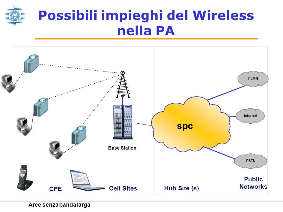 Public Networks Hub Site (s) CPE Base Station Cell Sites PLMN PSTN internet Aree senza banda larga spc Possibili impieghi del Wireless nella PA