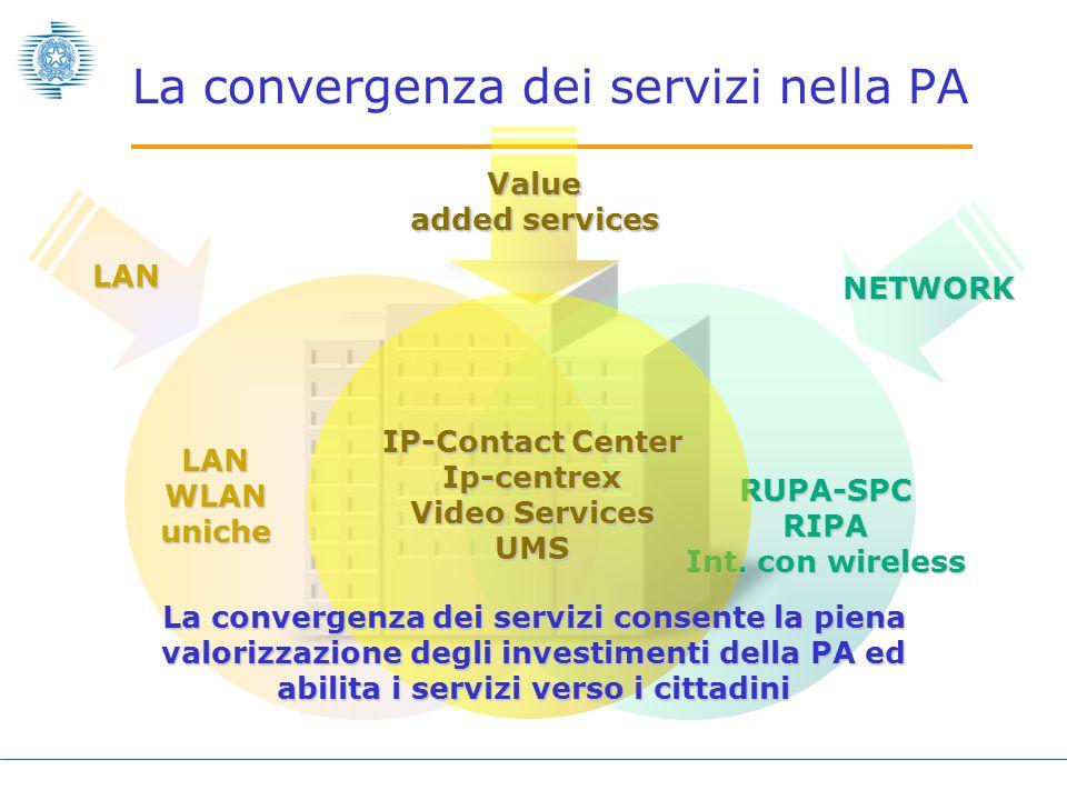  Le reti di telecomunicazioni garantiscono qualità di servizio e sicurezza per qualsiasi tipo di segnale RIPA ISP1 PA Q-ISP3 PA Q-ISP2 PA Q-ISP1 PA PA Q-ISP4 PA Q-CN1 PA ISP2 Qualified eXchange Network Sede NAP A Sede NAP B Sede NAP C SPC La convergenza dei servizi nella PA