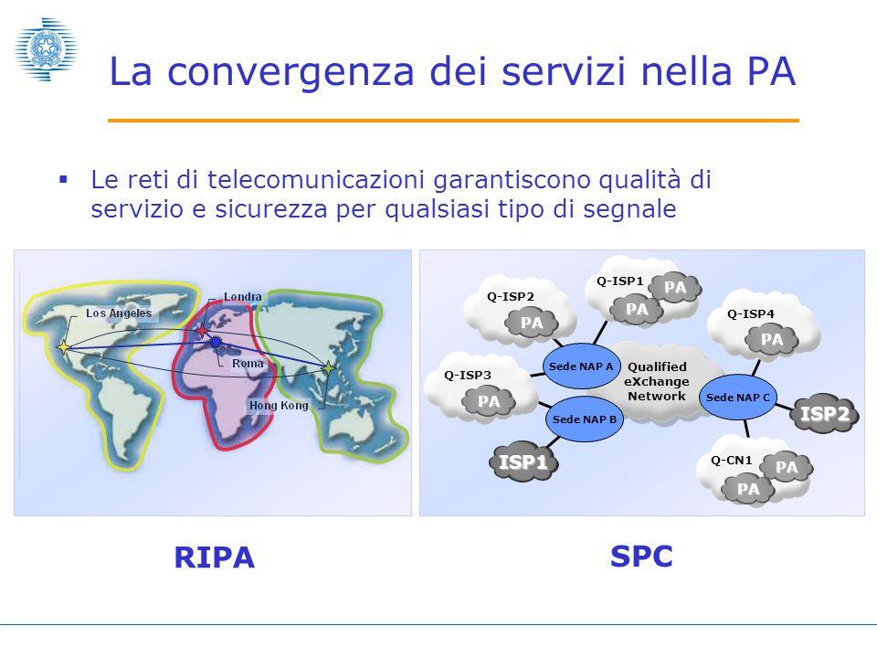  Un cablaggio unico per dati, fonia e video che supporti LAN con QOS integrate con WLAN sicure Wireless Access Points Wireless Clients LAN La convergenza dei servizi nella PA